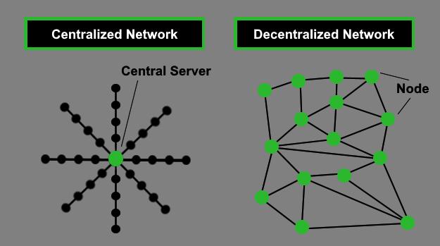 Centralization-vs-Decentralization-Network-Blockchain-Terms
