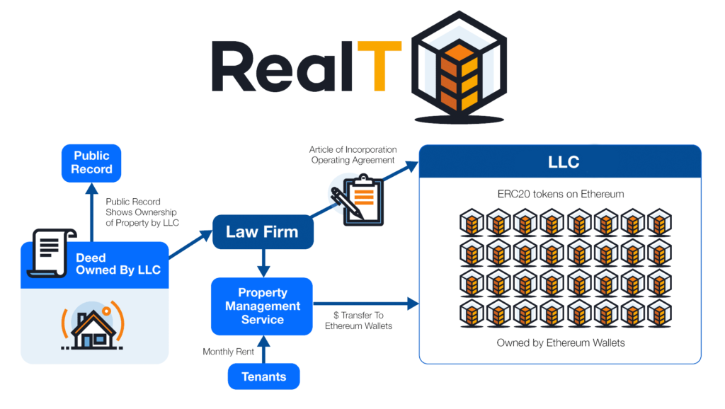 Ownership of the RealTokens is bridged to the ownership of the property.