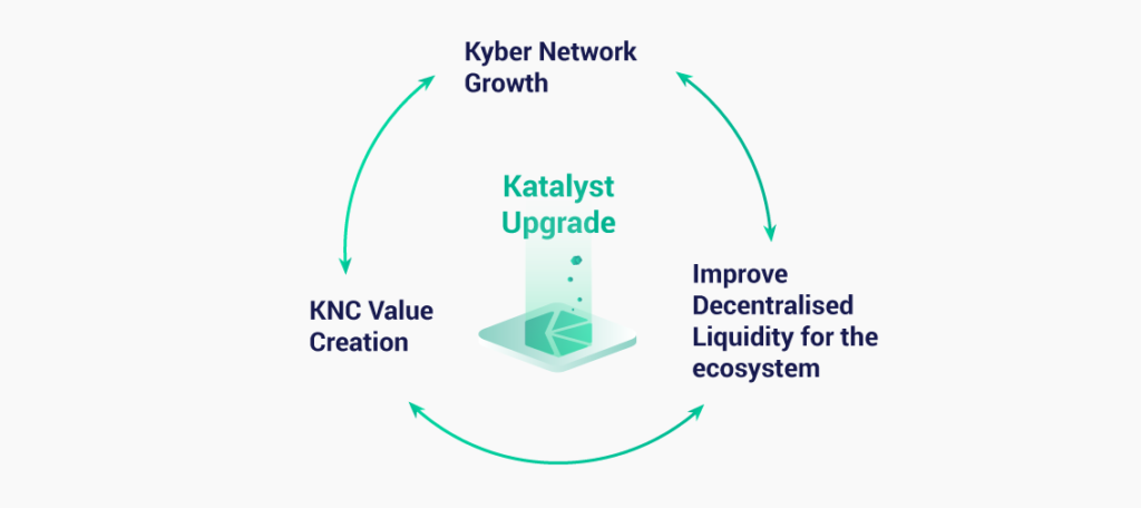 Katalyst Upgrade KNC