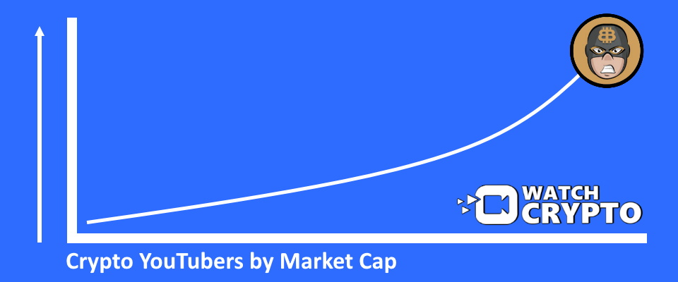 Top Crypto YouTubers by market cap subscriber count